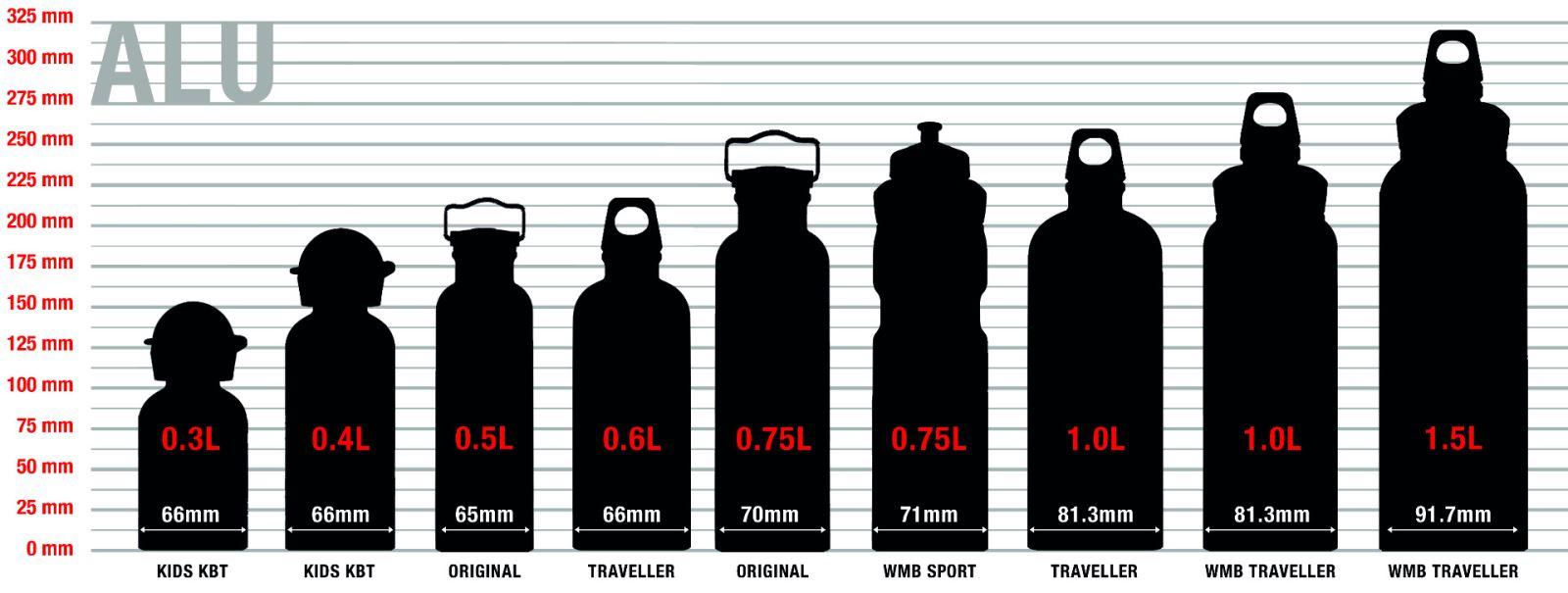 Sigg láhve rozměry